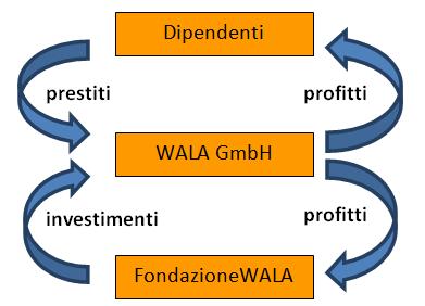 Schema Wala